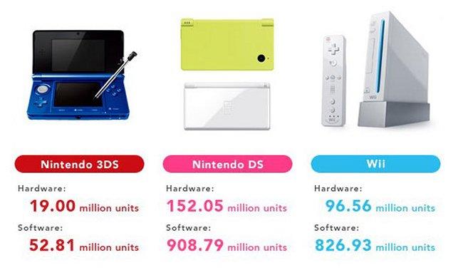 Nintendo Muestra Sus Resultados Financieros Del Primer Cuarto Del Año: Wii A La Deriva, 3DS Aplasta